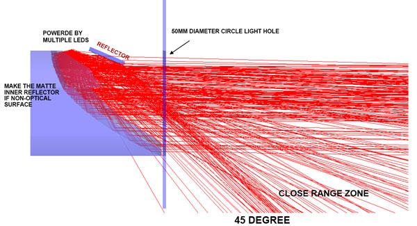 矩阵光学设计